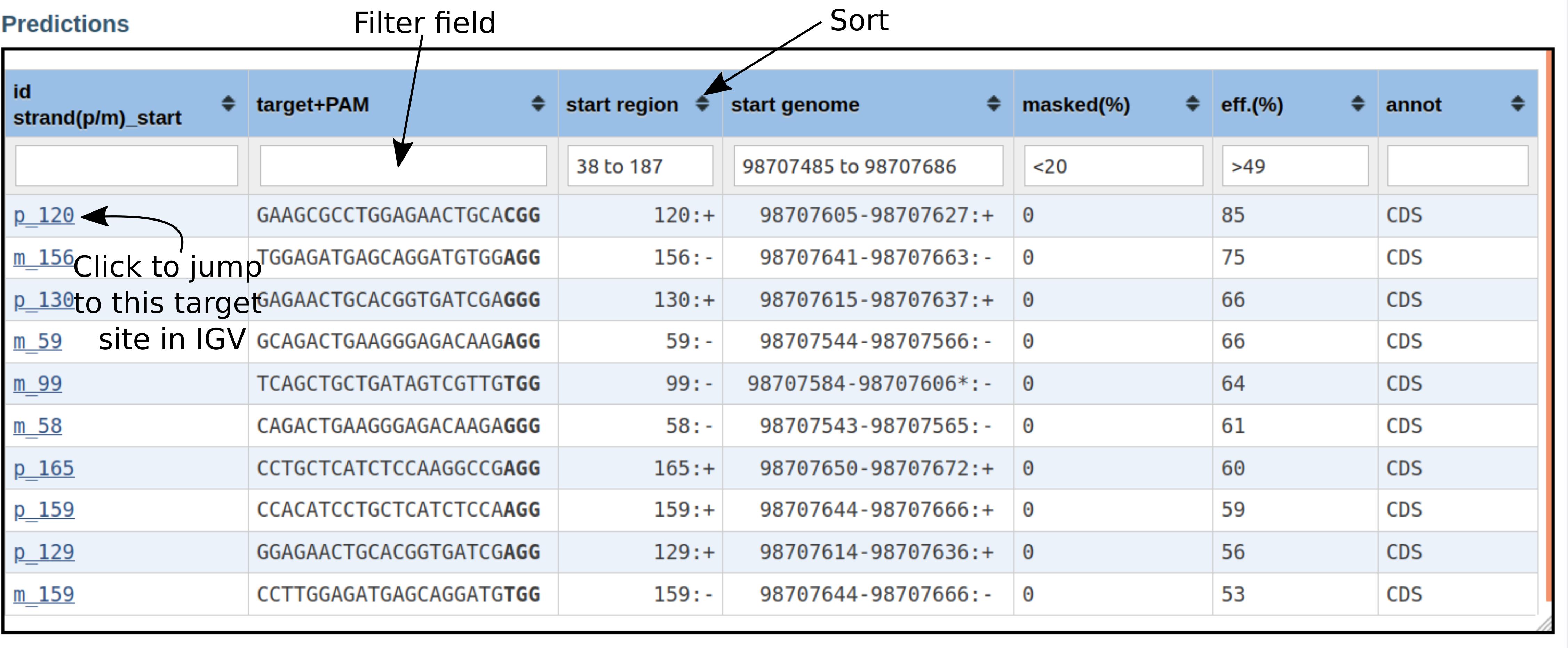 CRISPRon output table