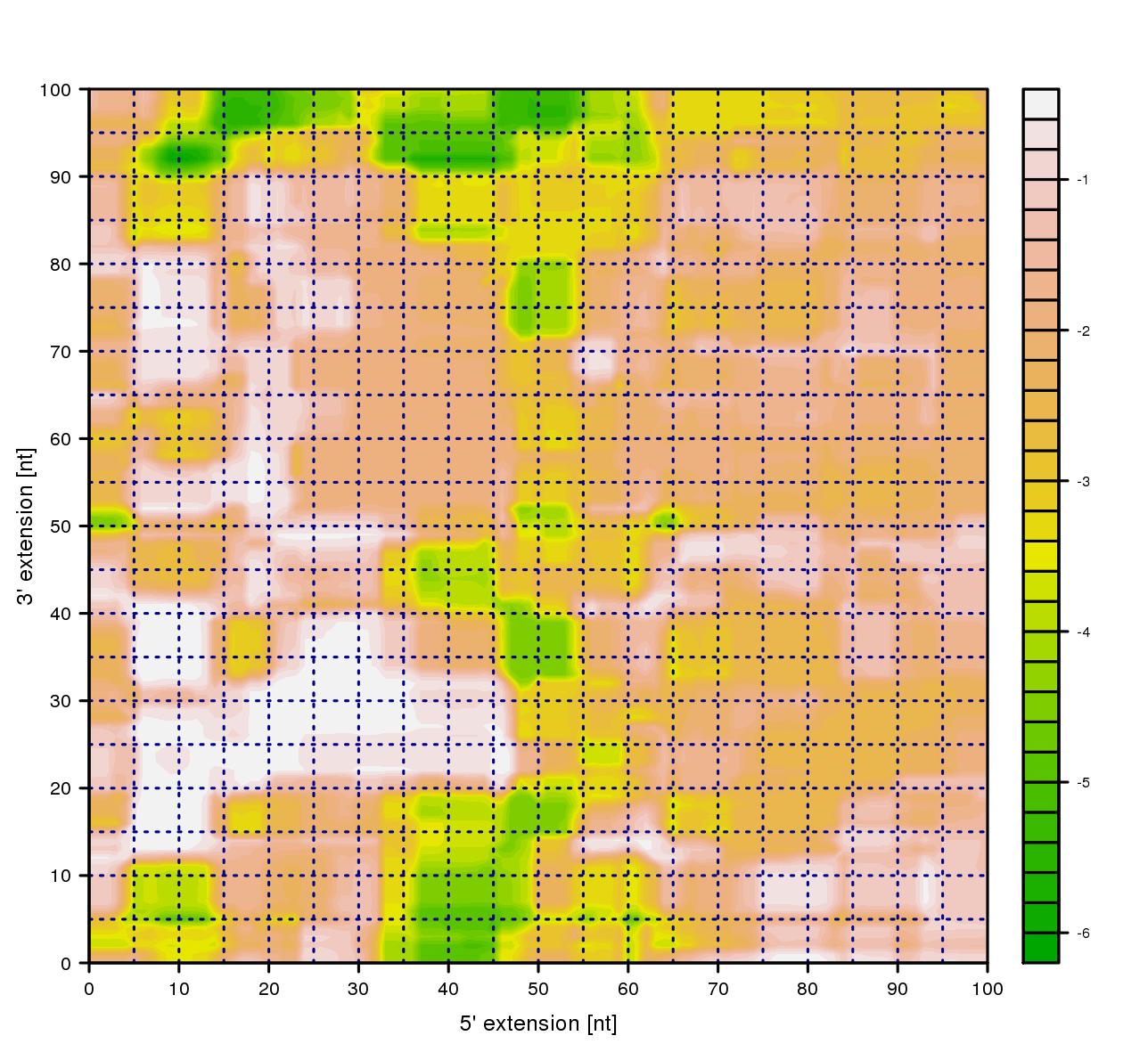 probability landscape plot